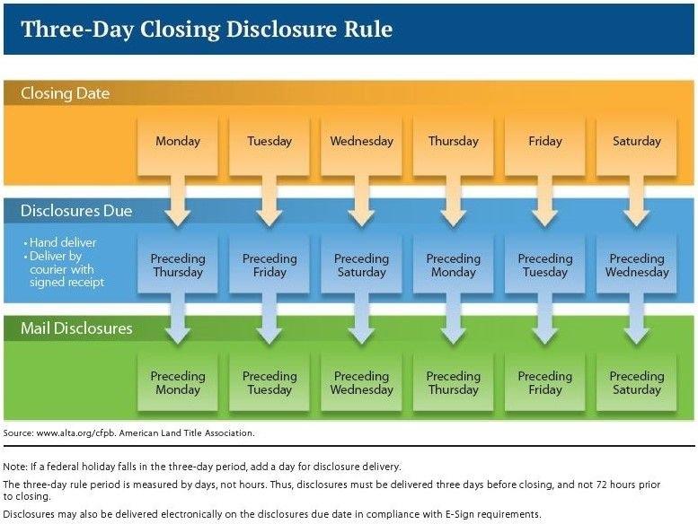 3-Day Closing Disclosure Rule Chart | Holiday Dates inside 3 Day Closing Disclosure Rule Calendar Graphics