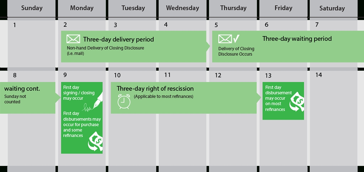 Fntic - Cfpb with regard to 3 Day Closing Disclosure Rule Calendar Graphics