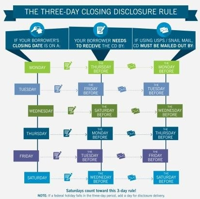 Nicely Done Trid Calendar! | Fair Lending Compliance for 3 Day Closing Disclosure Rule Calendar