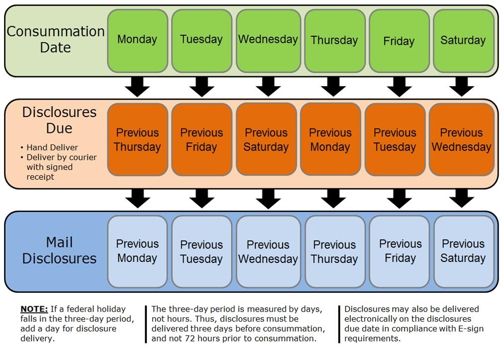 Reference Guide: Closing Disclosure (Cd) Tila- Respa regarding Trid Easy Calendar