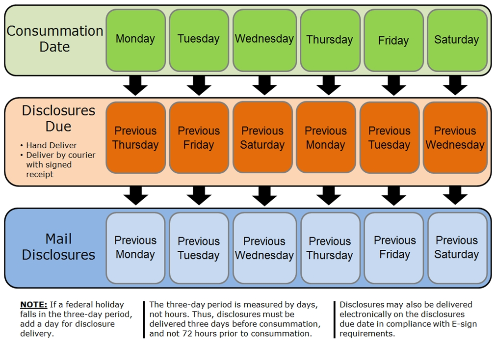 Reference Guide: Closing Disclosure (Cd) Tila- Respa throughout 3 Day Closing Disclosure Rule Calendar Graphics