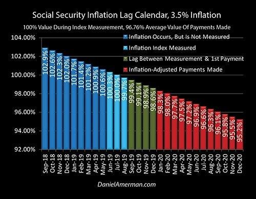 The Social Security Inflation Lag Calendar - Partial inside Social Security Calendar Payments Image