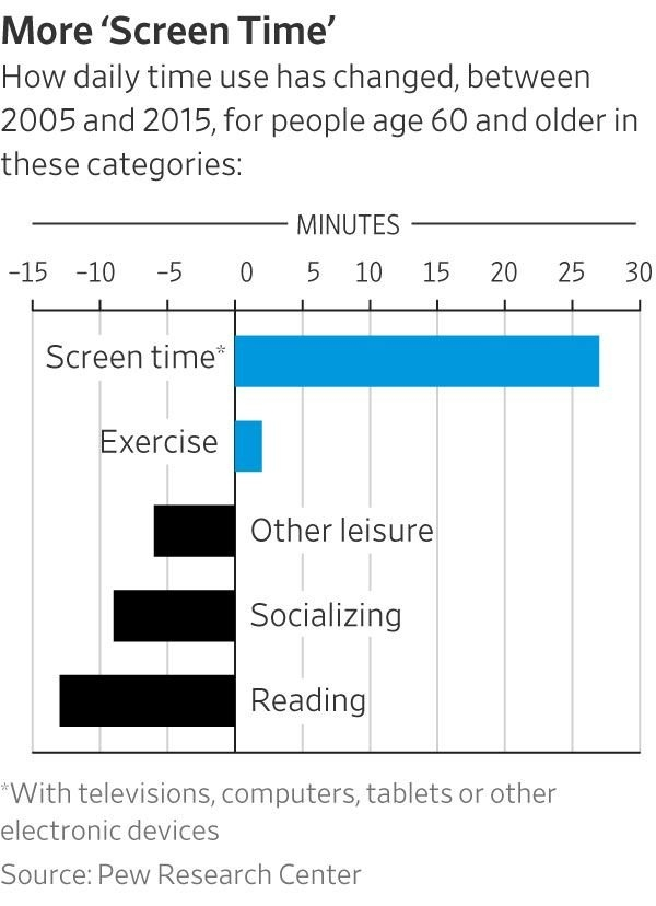What People Do In Retirement, Hourhour - Wsj in Short Time Calendars For Retirement Graphics