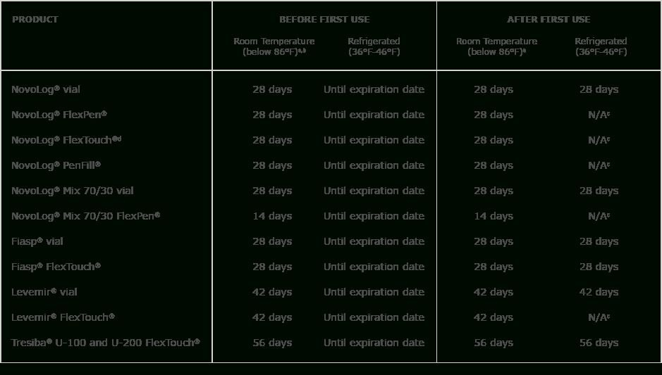 28 Day Expiration Label Graphics In 2020 | Calendar Template regarding 28 Day Expiration Image