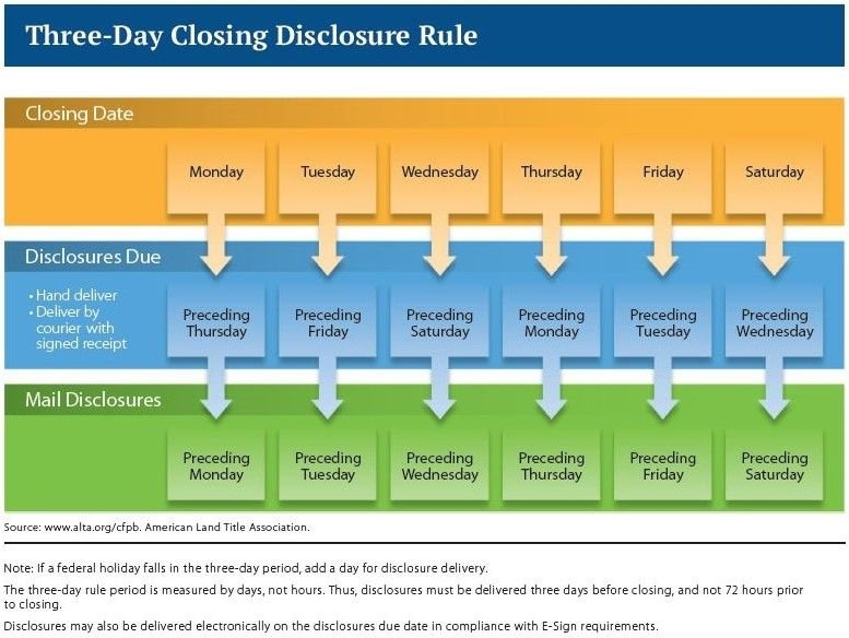 3-Day Closing Disclosure Rule Chart | Holiday Dates in Disclosure Calendar Rule Graphics