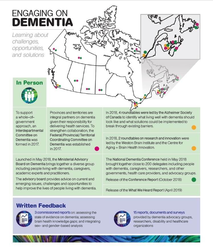 A Dementia Strategy For Canada: Together We Aspire - Canada.ca intended for Liberty Academic Calendar D Term