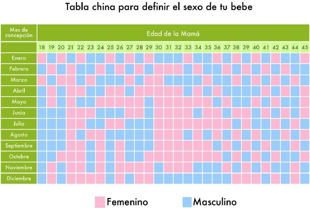 Calendario Chino Del Embarazo with regard to Calendario Maternal Para Elegir El Sexo Del Bebe Photo
