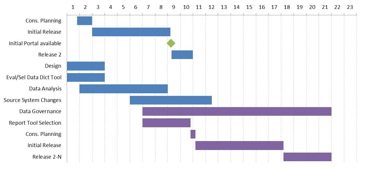 Creating A Monthly Timeline Gantt Chart With Milestones In pertaining to Monthly Training Calendar In Graph