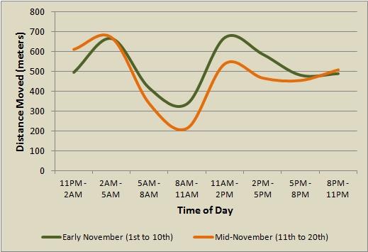 Deer Movement Chart - The Future in Lunar Deer Movement Chart Graphics