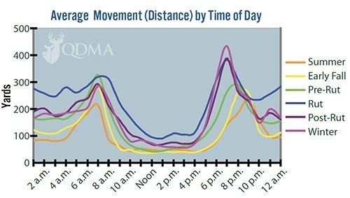 Deer Movement Is A Mystery. Stop Trying To Solve It. | Nda inside Deer Movement Charts