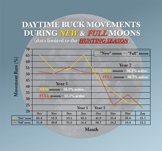 Does Moon Phase Affect Deer Movement? in Deer Movement In.texas Calendar Image