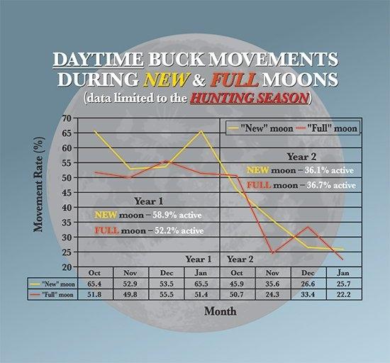 Does Moon Phase Affect Deer Movement? inside Lunar Deer Movement Chart