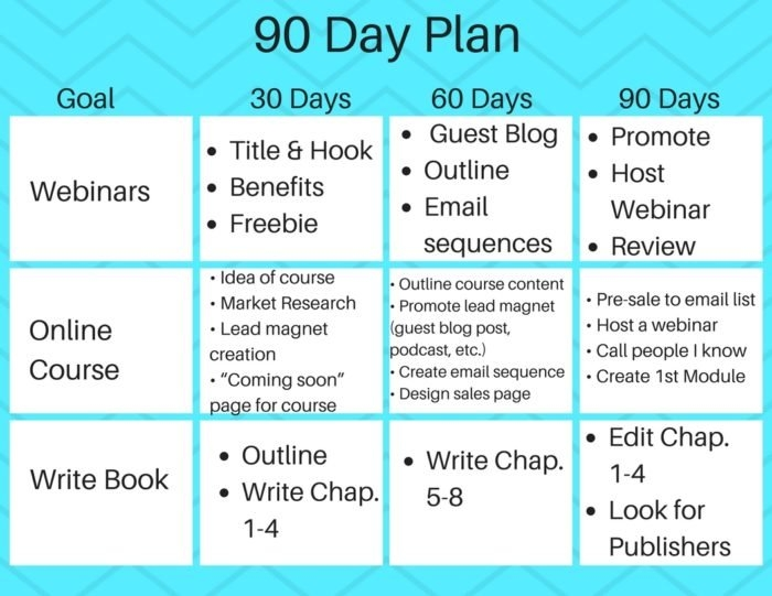 How To Create A 90-Day Content Calendar (With Free Templates) within 90 Day On Claendar