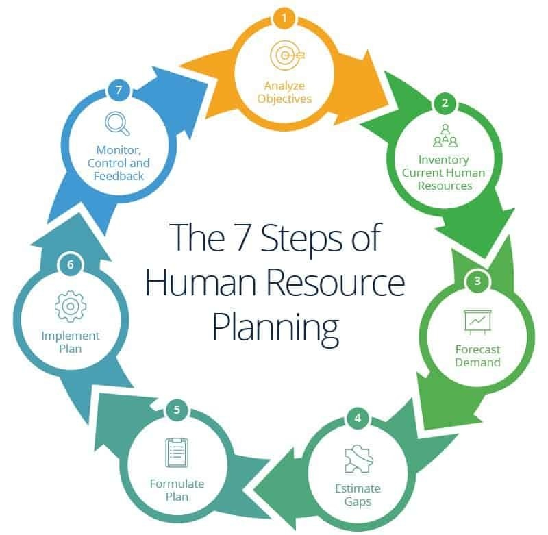 Human Resources Planning Guide | Smartsheet with Human Resources Yearly Planner Graphics