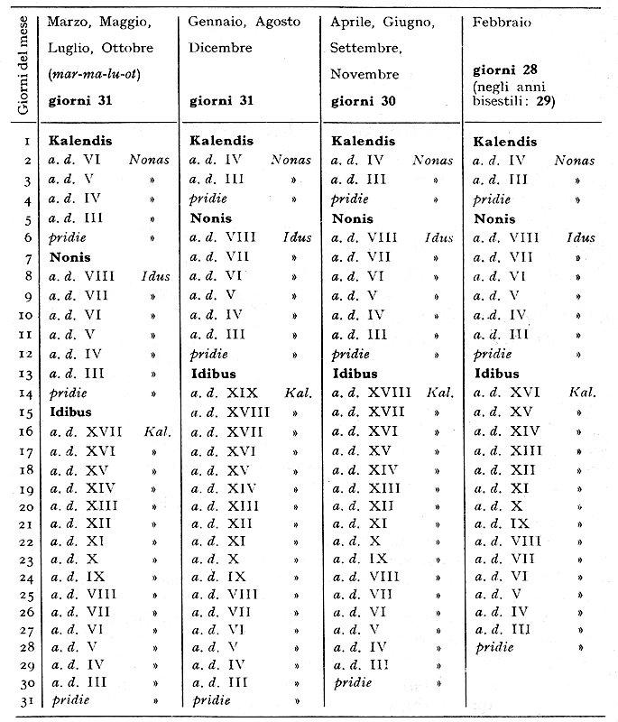 I Calendari: Dall'Antica Roma Al Mondo Attuale – Generazione X with Calendario Giouliaon