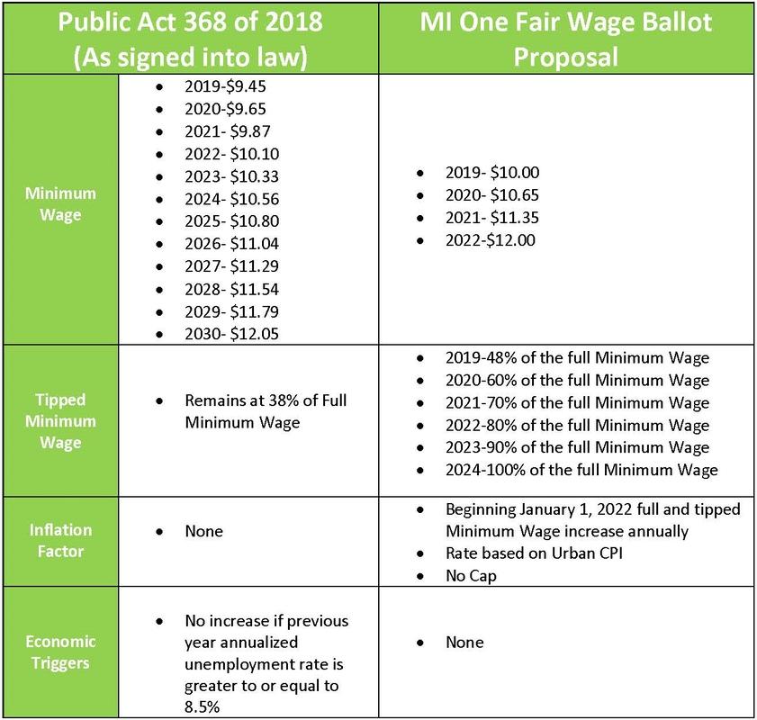 Minimum Wage - Michigan Restaurant & Lodging Association throughout State Of Michigan Employee Calendar Graphics