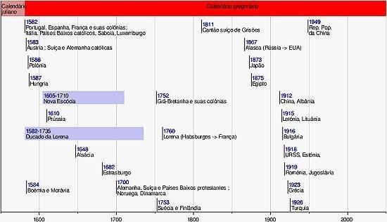 Novo Milênio - Atlas - Calendários E Conversões De Datas regarding Calendario Juliano Pdf