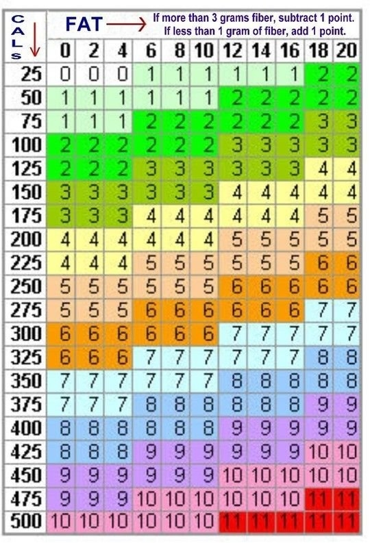 Pin On Weight Watcherd for 90 Day Calculator Chart Printable