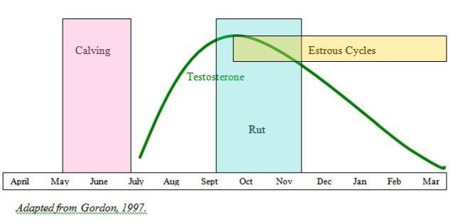 Reproductive Seasonality In Deer intended for Deer Movement In.texas Calendar