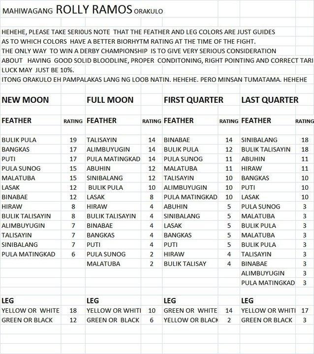 Sabong   Cockfight: Cocking Calendar for Lunar Cocking Calendar