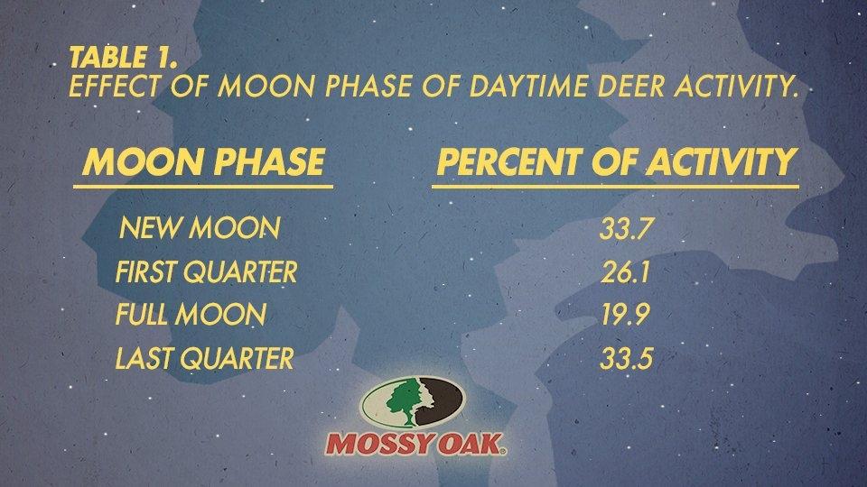 The Effect Moon Phase Has On Hunting Deer | Mossy Oak inside Lunar Deer Movement Chart