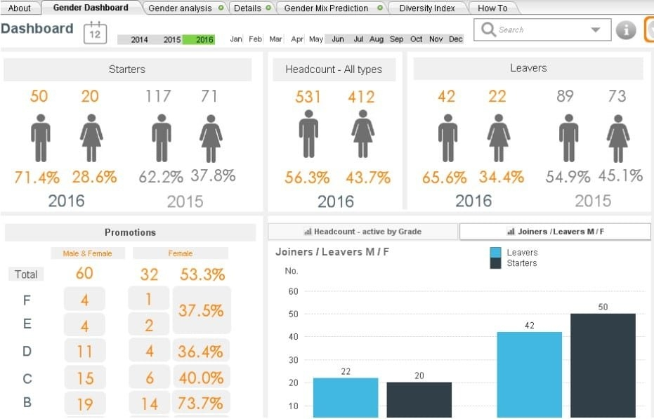 The Hr Dashboard & Hr Report: A Full Guide With Examples regarding Human Resource Monthly Template