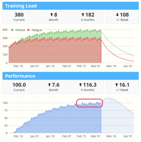 Training Load: Example Charts: All You Need To Know About regarding Monthly Training Calendar In Graph