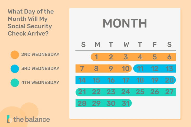 What Day Should My Social Security Payment Arrive? within Soc Sec Checks Schedule Graphics