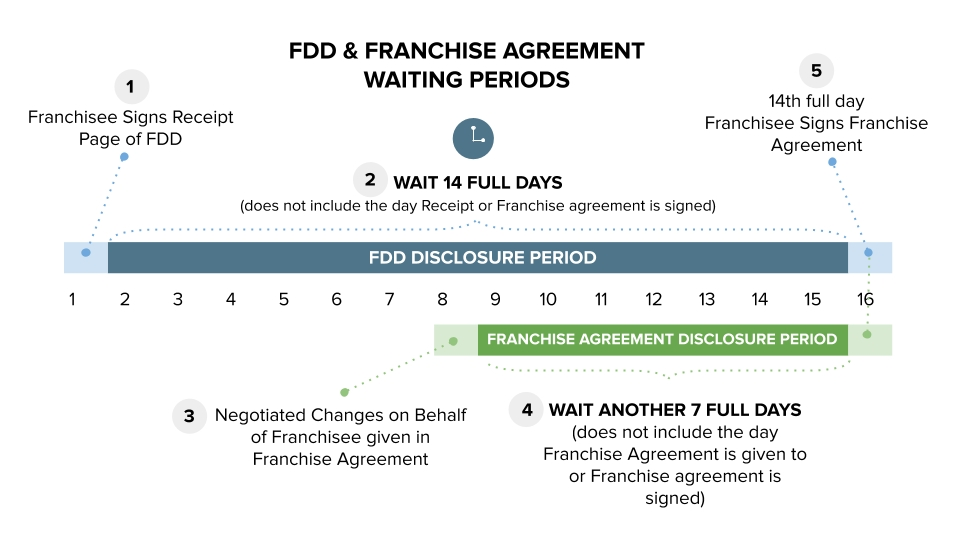 What Is The Fdd Disclosure Period? | Internicola Law Firm in Disclosure Calendar Rule Graphics