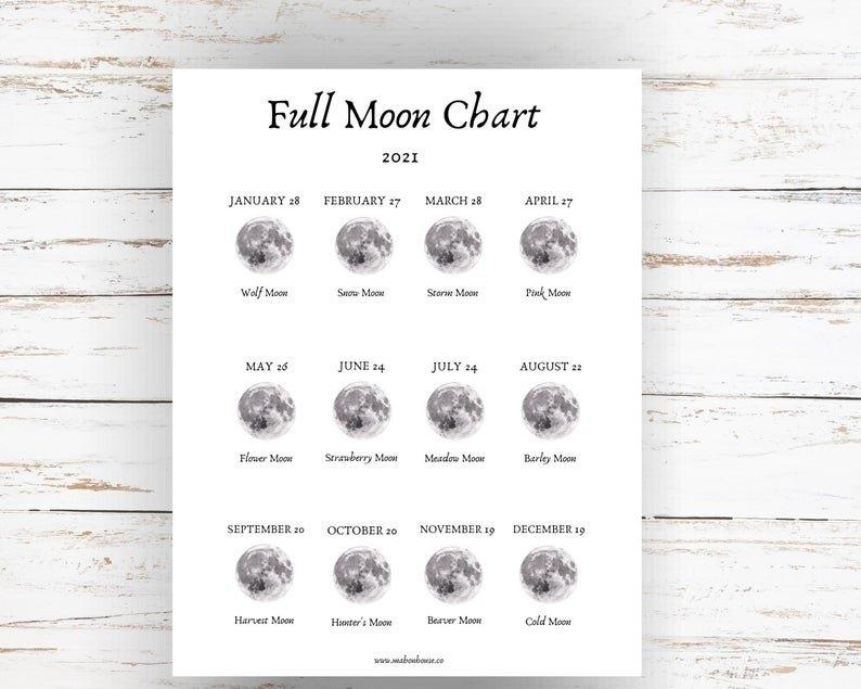 2021 Full Moon Printable Moon Phase Chart Wheel Of Year   Etsy regarding 2021 Moon Phase Calendar Printable Graphics