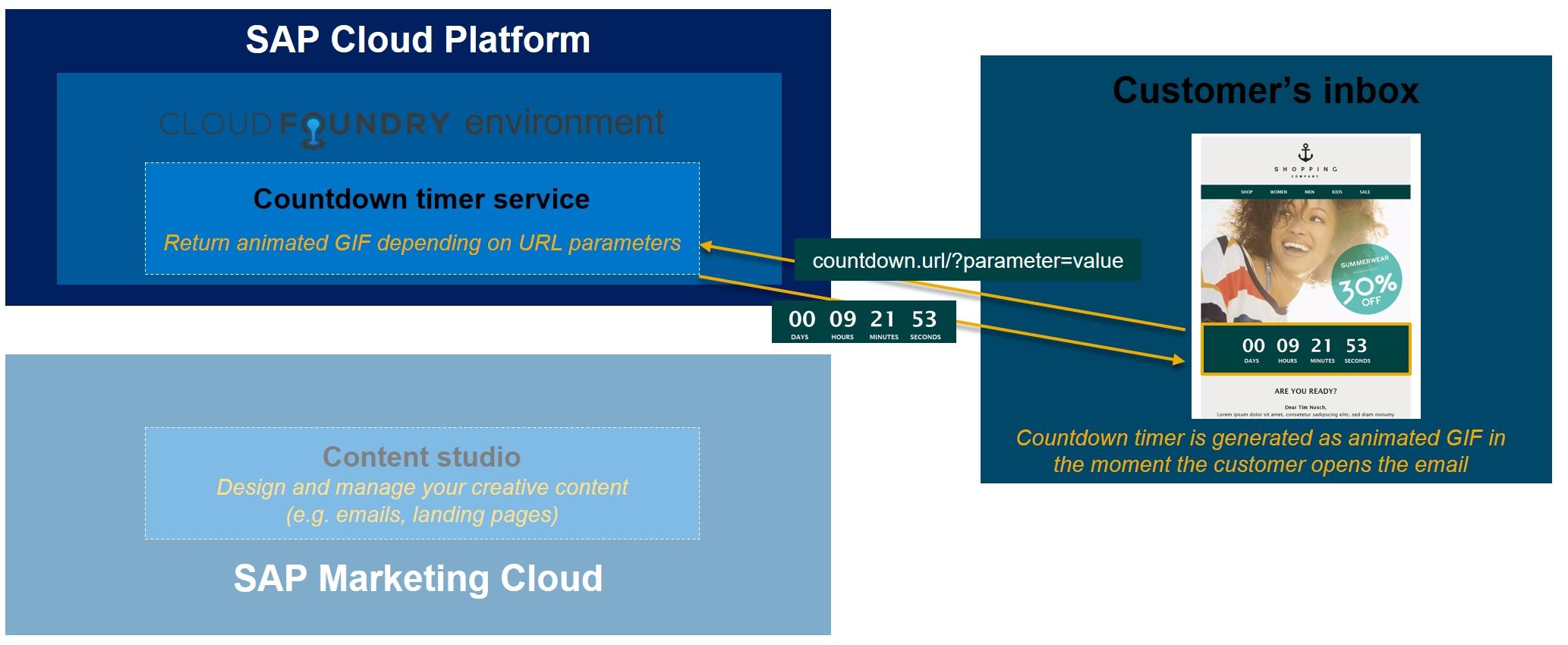 Build Your Email Countdown Timer For Sap Marketing Cloud On Sap Cloud Platform | Sap Blogs intended for Deployment Countdown Calendar 2018 Photo