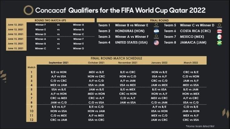 Concacaf World Cup Qualifier Calendar Confirmed - News Room Guyana regarding 2021 Calendar Trinidad And Tobago Image
