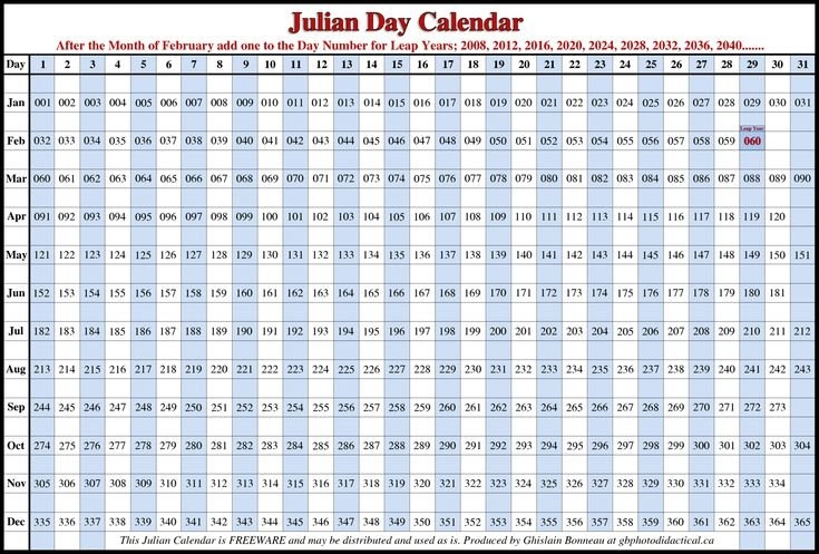 Free Printable Julian Date Calendar 2021 | 2018 Calendar Template, Julian Dates, Julian Day with regard to 2021 Printable Julian Date Calendar Image