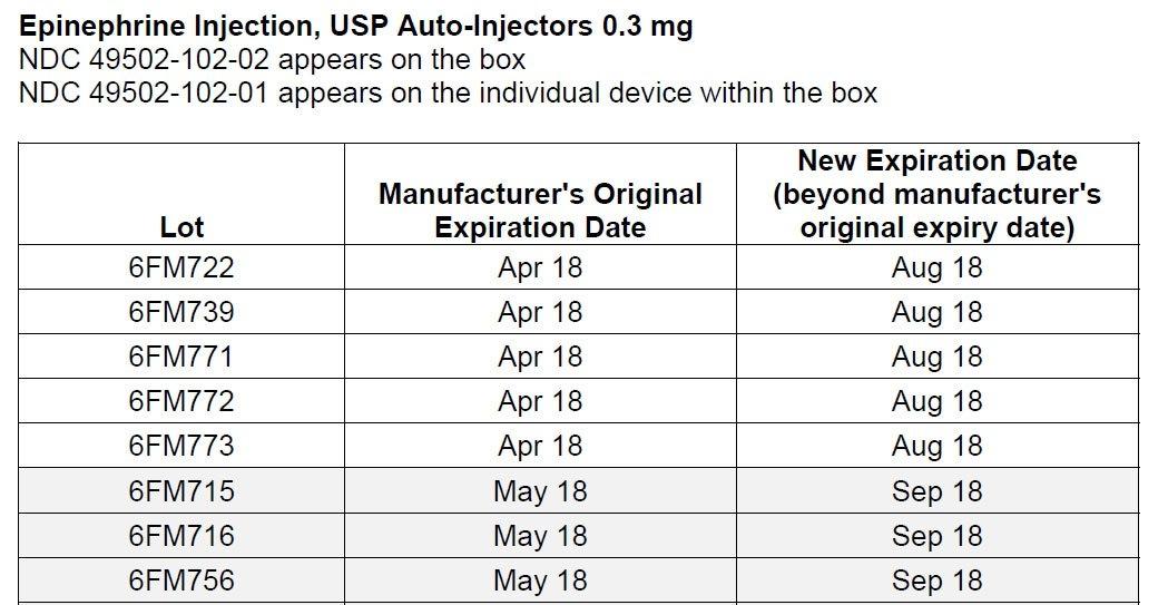 Insulin Expiration Chart | Chart Designs Template regarding Multi-Dose Vial 28-Day Expiration Calculator Image