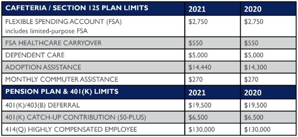 Irs Releases Annual Contribution Limits pertaining to 2021 Year Planner Hra Consulting