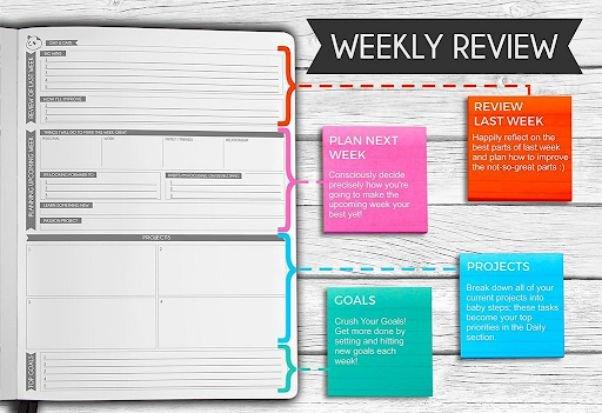 Panda-Planner-Weekly-Review - Positive Routines throughout Panda Planner How To Use Graphics